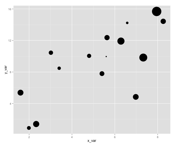 Bubble chart in R (code and tutorial) - Sharp Sight Labs