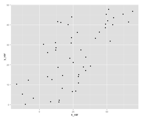 scatterplot in r made with ggplot library