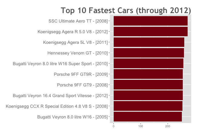 data-analysis-example_bar-chart_fastest-cars_650x450