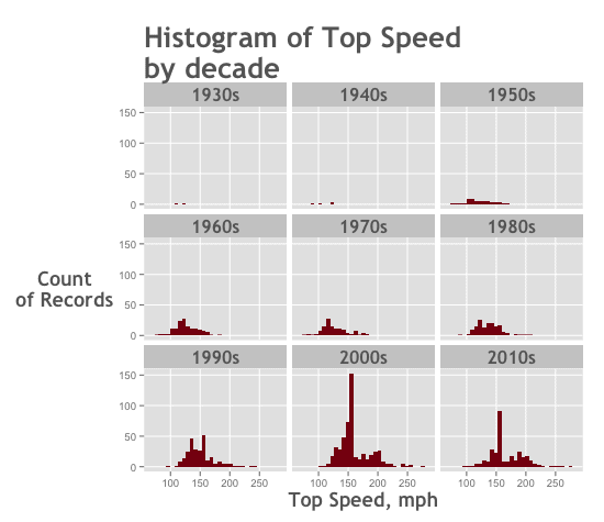 Data exploration with ggplot2 and dplyr (code and tutorial)