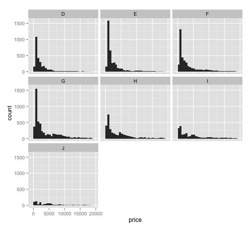 dplyr + ggplot histogram small multiple