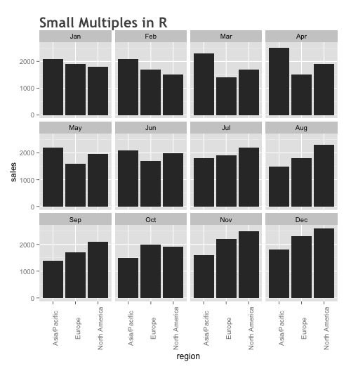 small-multiples_bar-chart_ggplot_500x525_v3