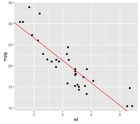 2016-04-06_quick-intro-to-machine-learning-in-R-with-Caret__regression1