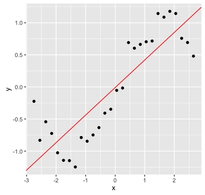 4_2016-04-08_machine-learning-as-function-estimation__random-sine-data_with-regression