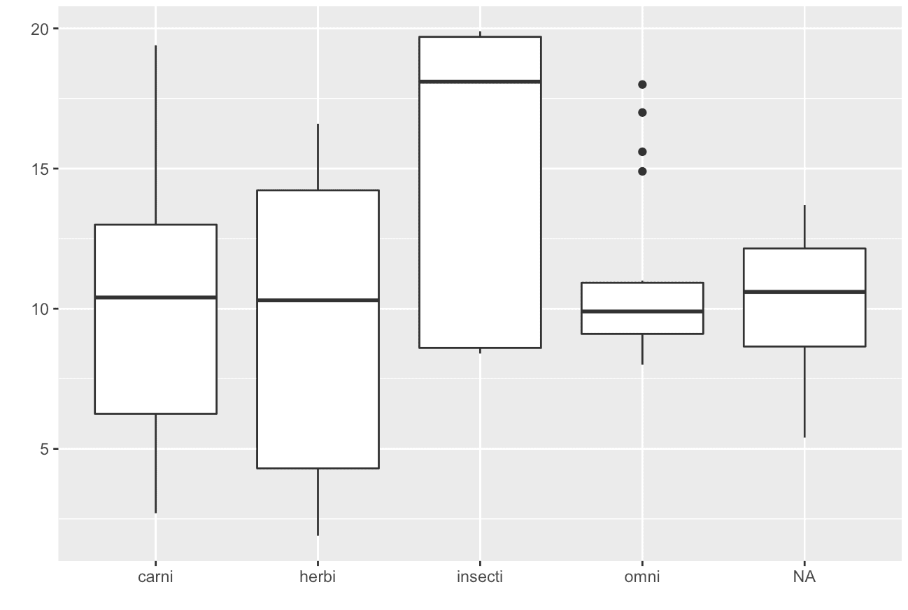 The ultimate guide to the ggplot boxplot - Sharp Sight