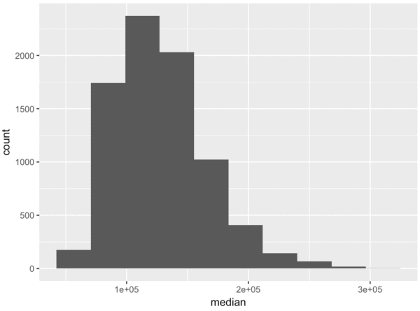 ggplot histogram with 10 bins