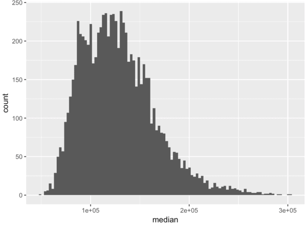 ggplot histogram with 100 bins