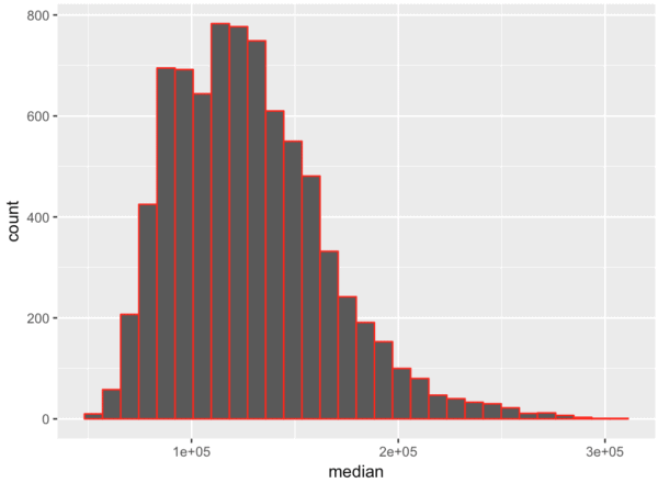 Simple ggplot histogram with colored borders.