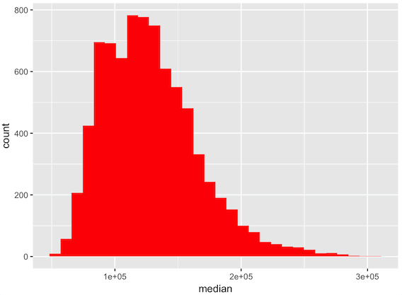 The ultimate guide to the ggplot histogram - Sharp Sight