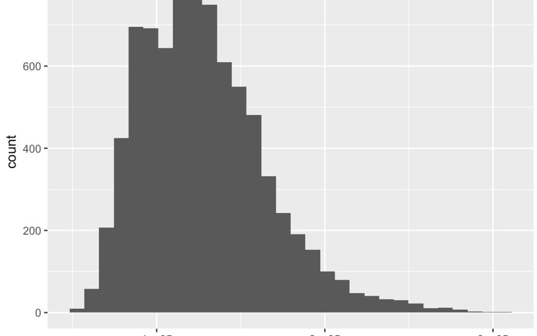 The ultimate guide to the ggplot histogram