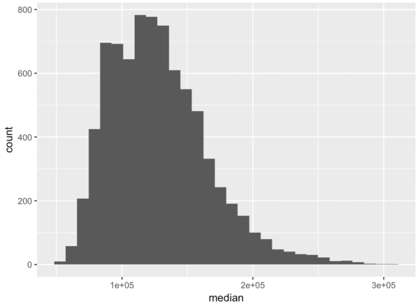 A simple ggplot histogram.