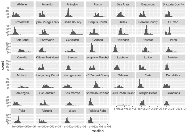 Small multiple version of a ggplot histogram