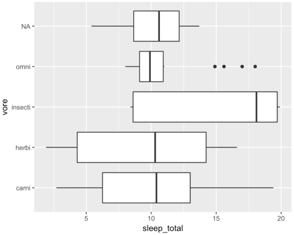 "A ggplot boxplot that has been ""flipped"" so the x and y axes are exchanged."