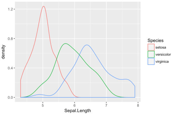 A ggplot density plot with multiple categories.