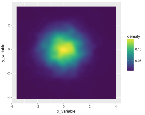 A 2-d density plot, colored using the R viridis color palette.