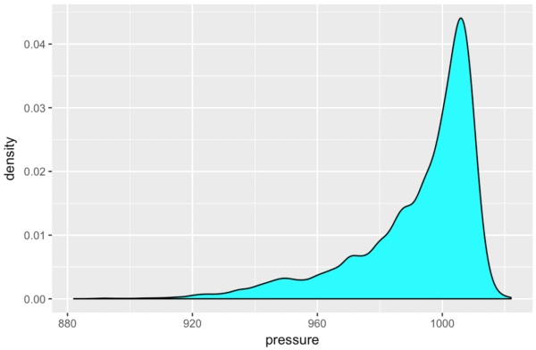 An R density plot made with ggplot, cyan color.