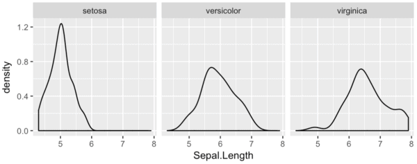 A small multiple version of a ggplot density plot.