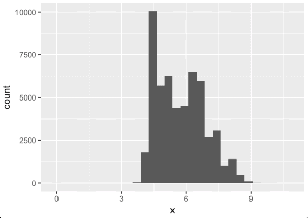 A simple histogram that also demonstrates that you don't need advanced math to get started with data science.