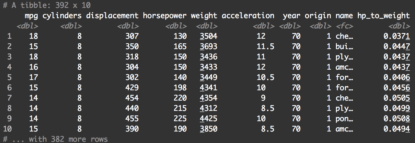 Auto data with new variable hp_to_weight.