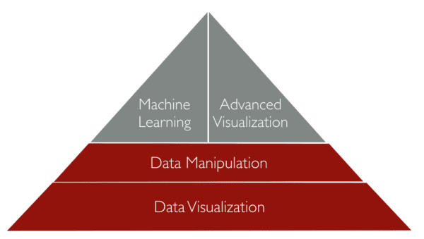 "Pyramid showing the ""foundations"" of data science."