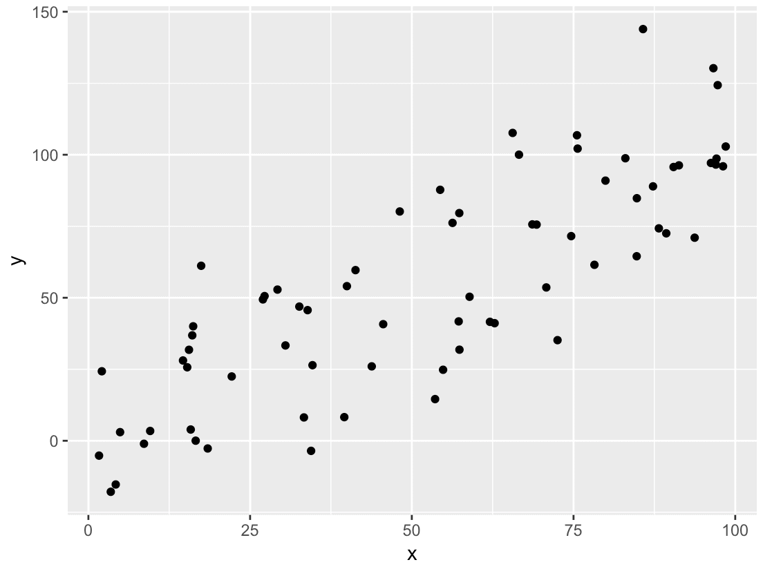 Scatterplot of data that we will use in an example of how to do linear regression in R.