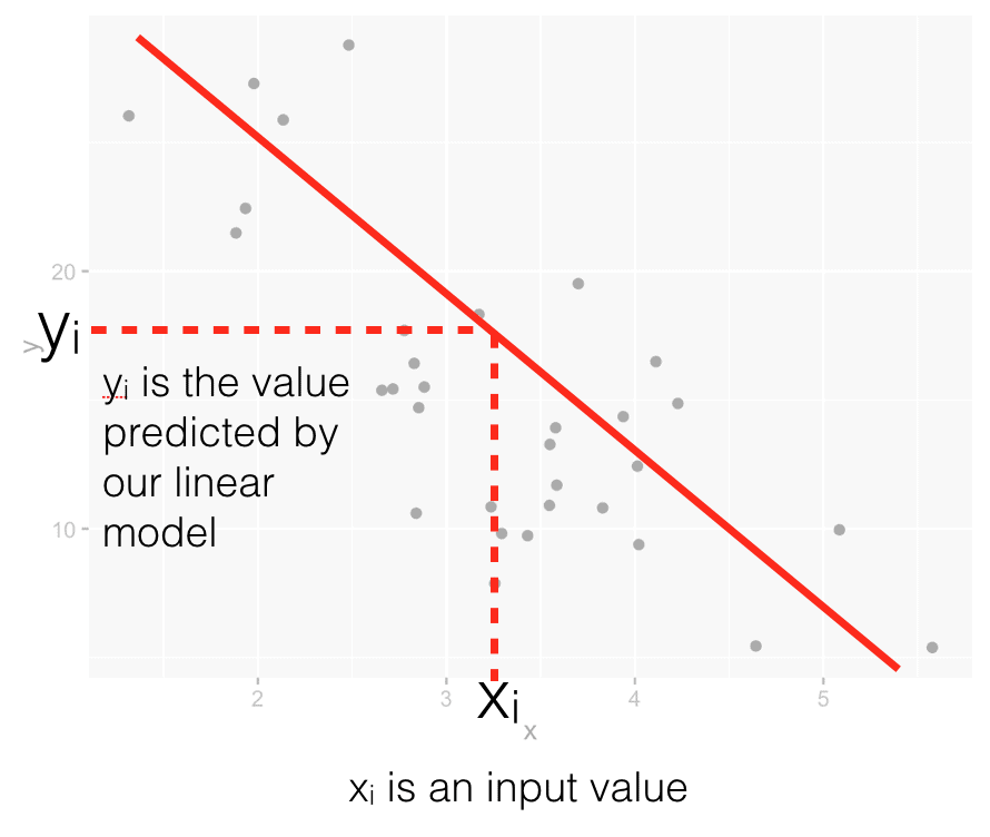 How we make a prediction with a linear regression model.