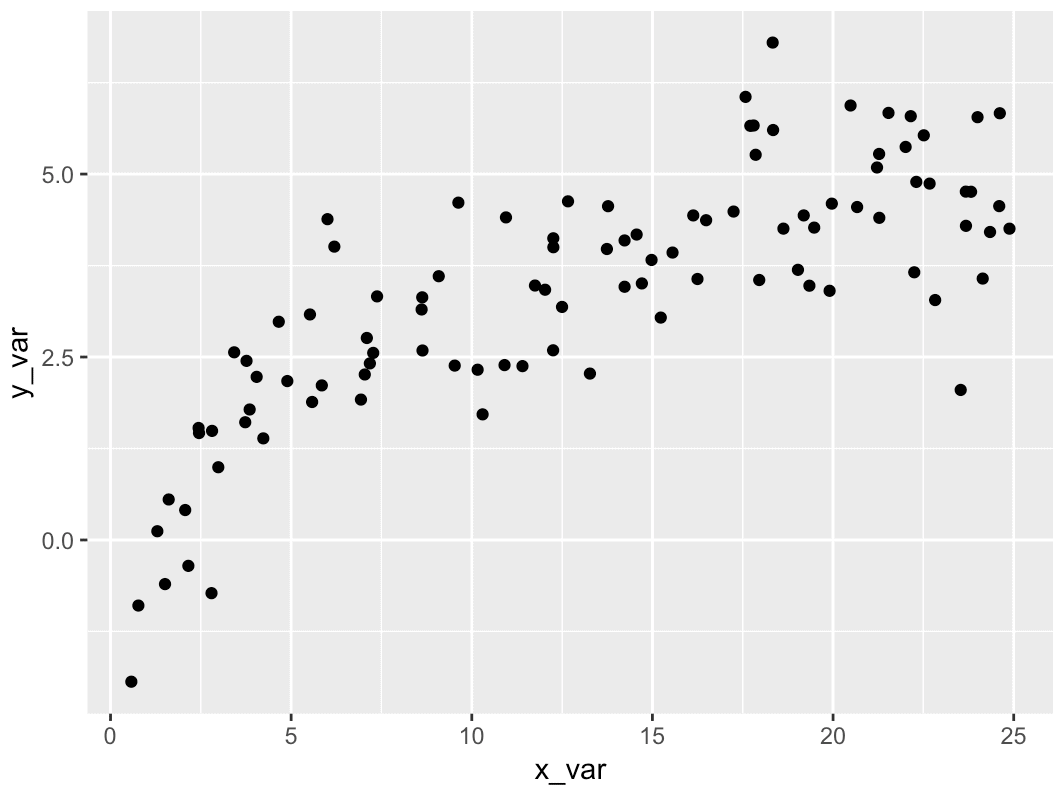 Scatter plot in R made with ggplot2.
