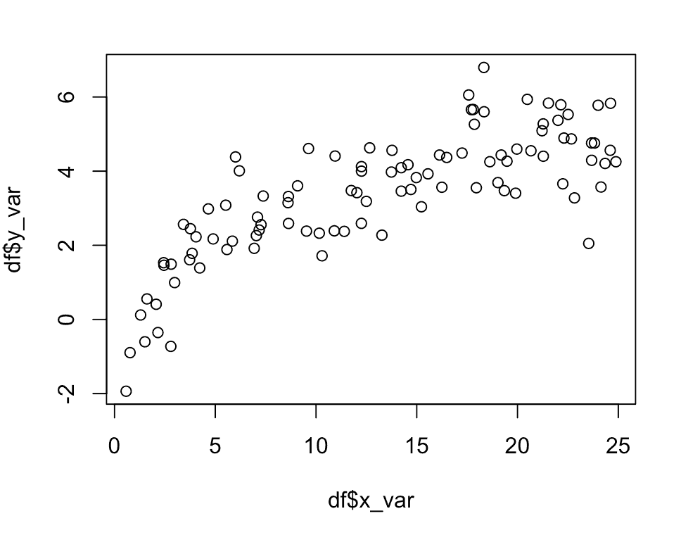 A scatter plot in R created using base R.