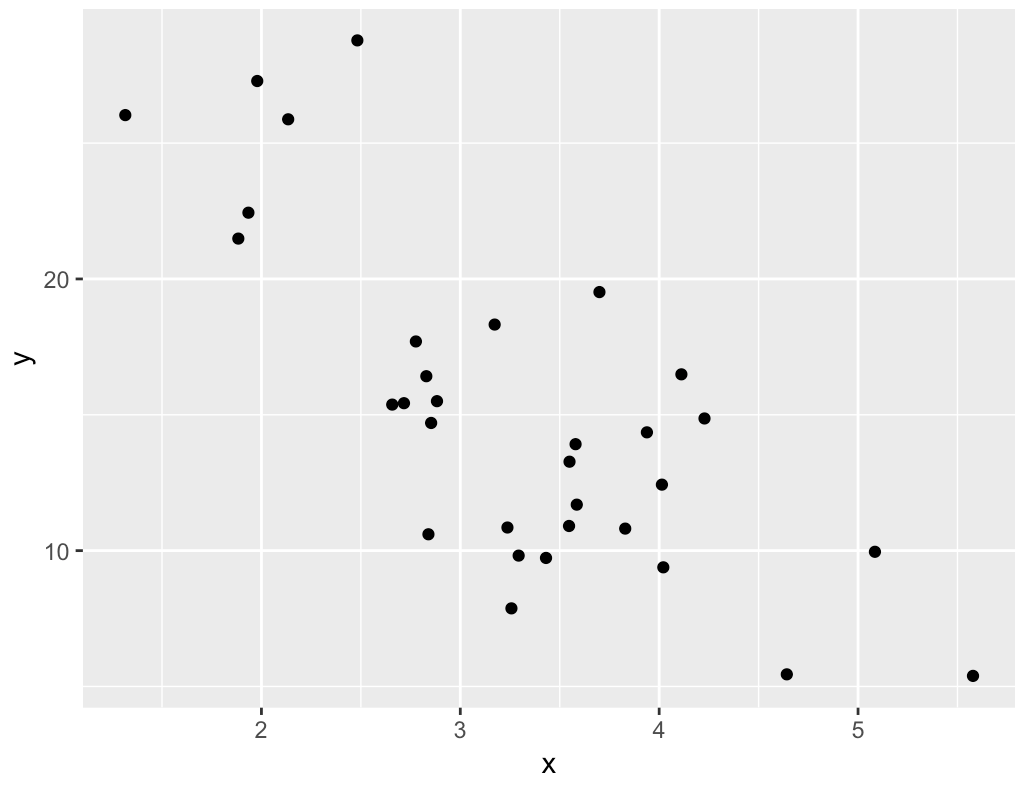 Plot of example data points that we could use in a linear regression in R.