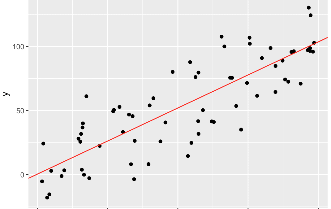 How to do linear regression in R