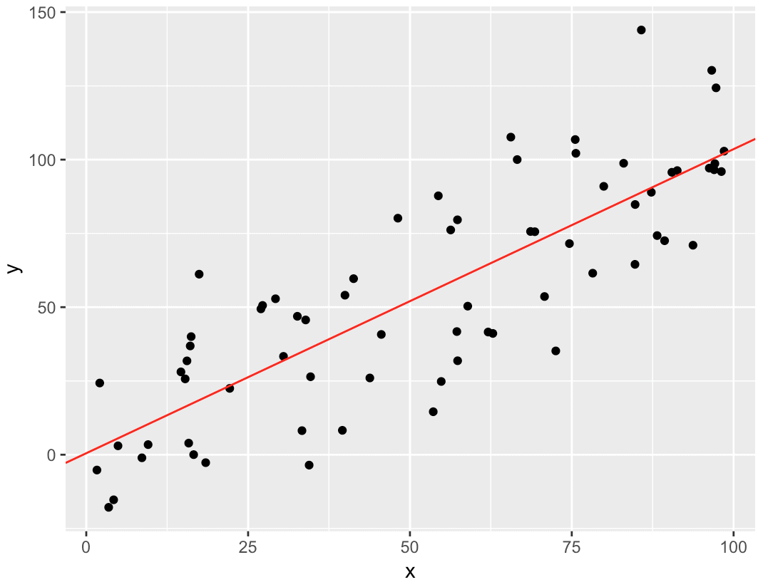 A visualization of an example linear regression in R, performed using ggplot2.
