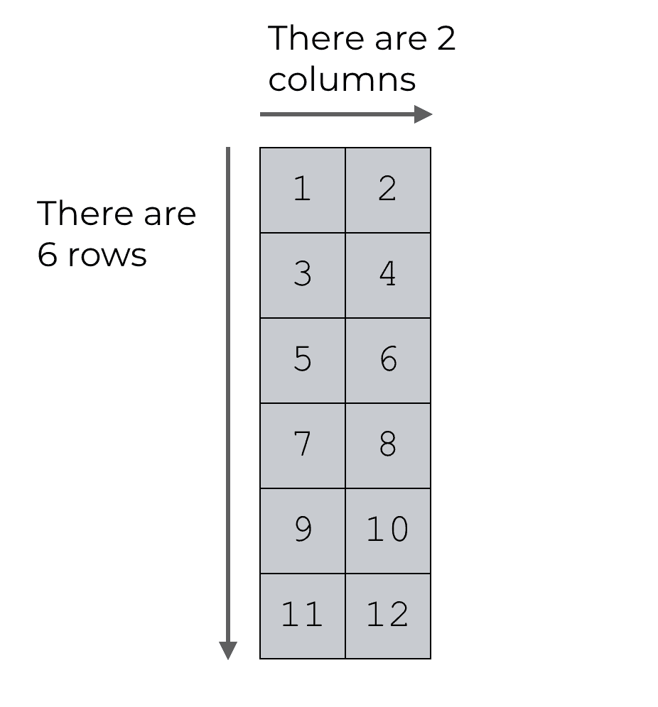 An example of a 6 by 2 NumPy array.