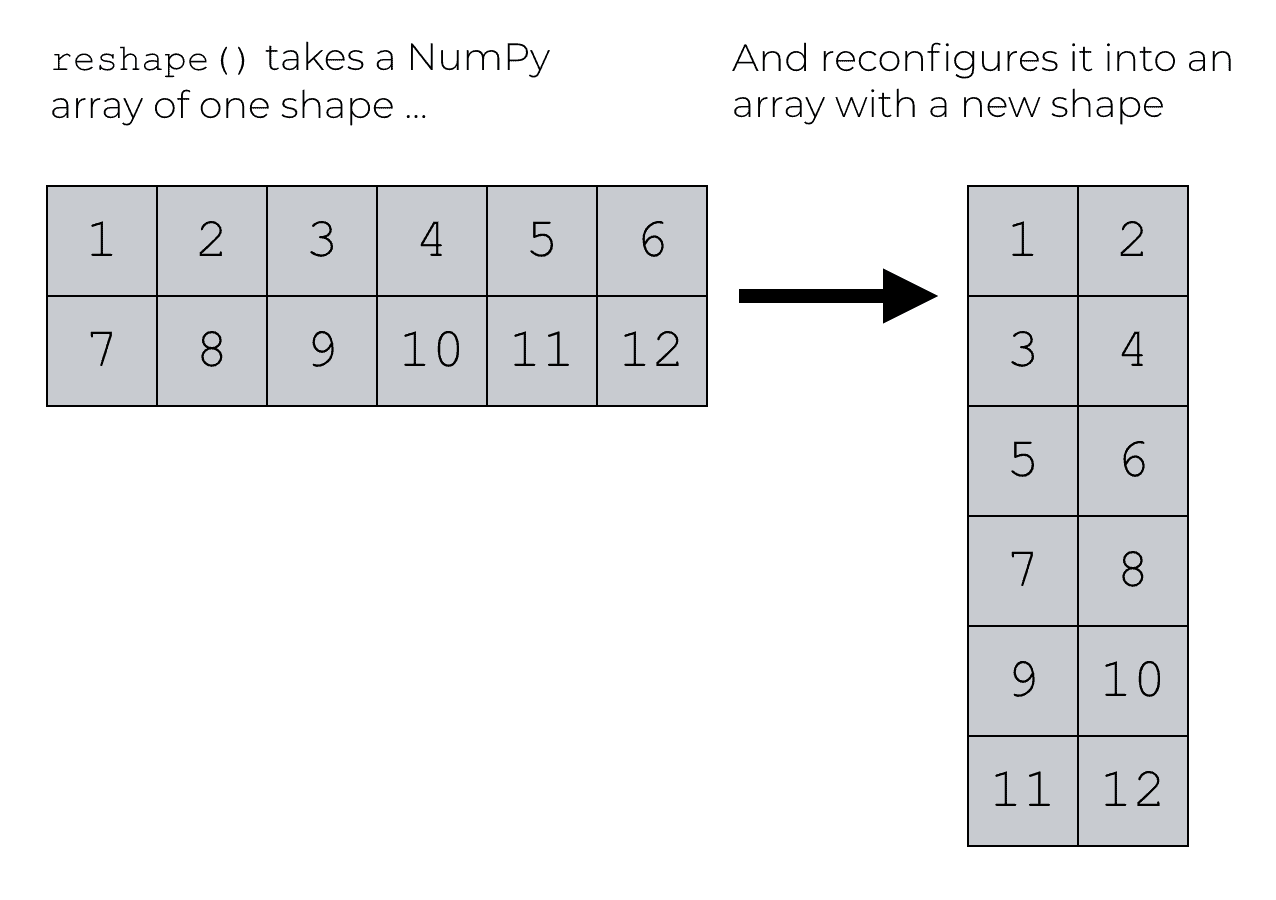 Visual representation of how we re-shape data with the NumPy reshape method.