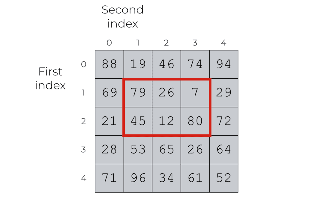 A quick introduction to the NumPy array