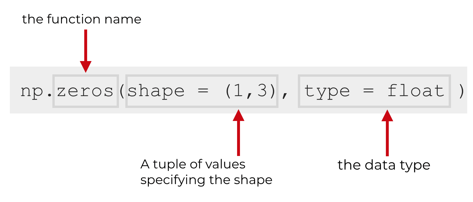 An explanation of the NumPy zeros syntax