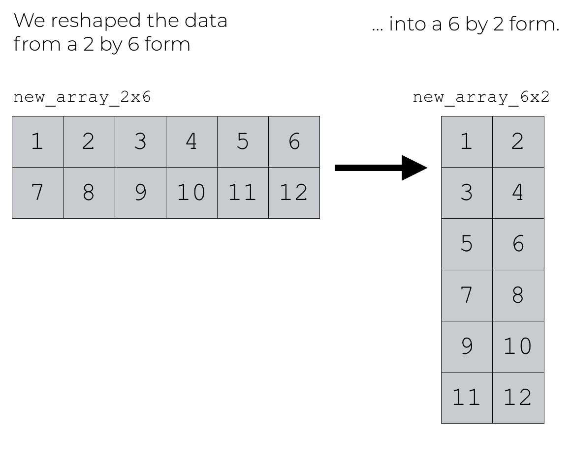 Image showing reshaping data from 2-by-6 to 6-by-2 format.