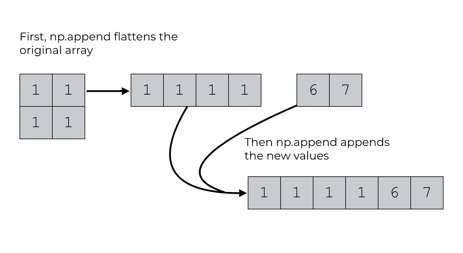 An example np.append appending values without specifying an axis.