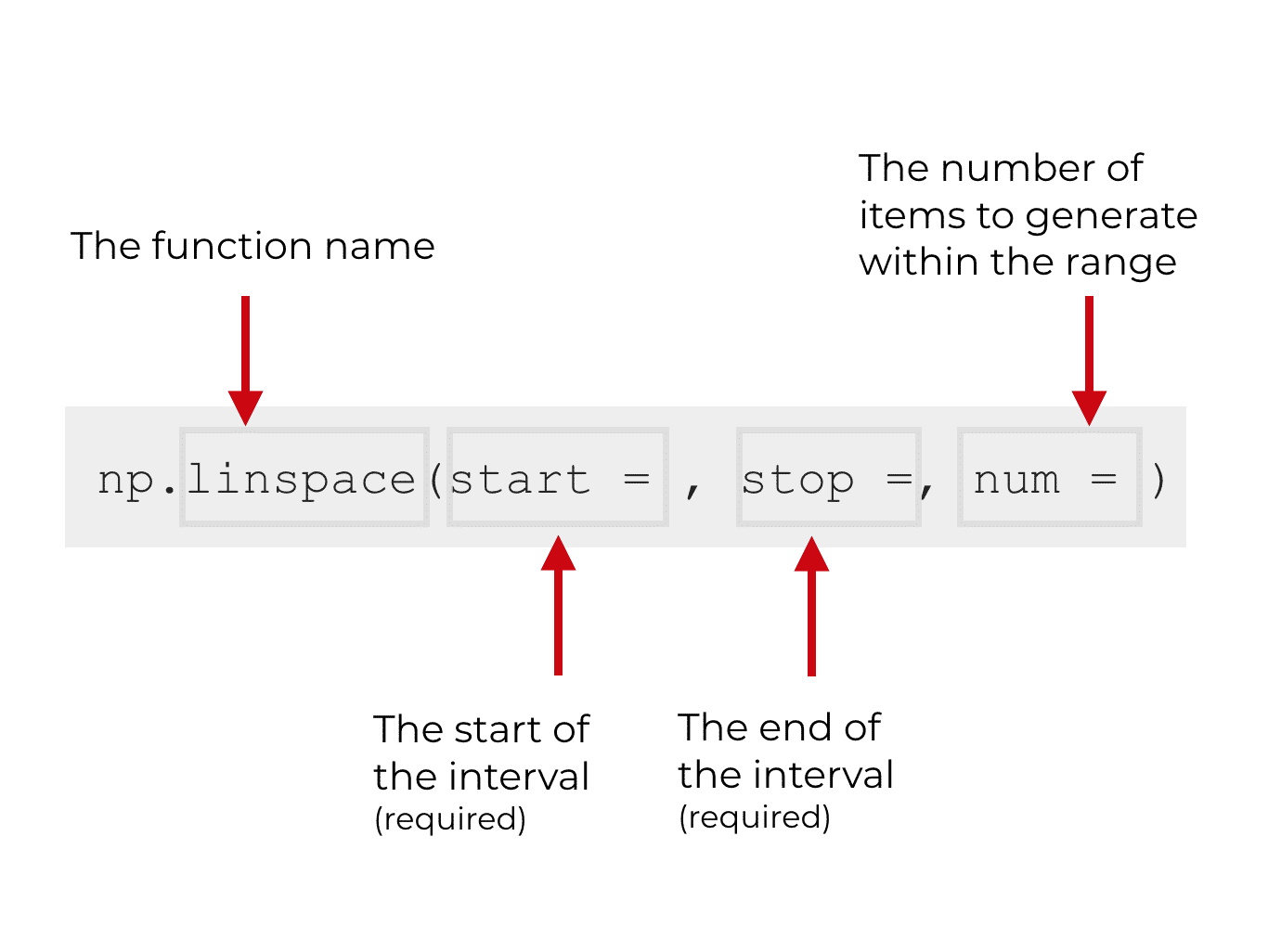 An explanation of the syntax for NumPy linspace.