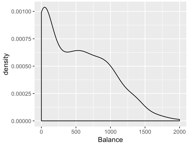 A simple density plot made with ggplot2. This plots the Balance variable from the ISLR::Credit dataset.