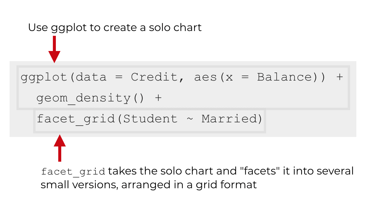 An explanation of the syntax of facet_grid.
