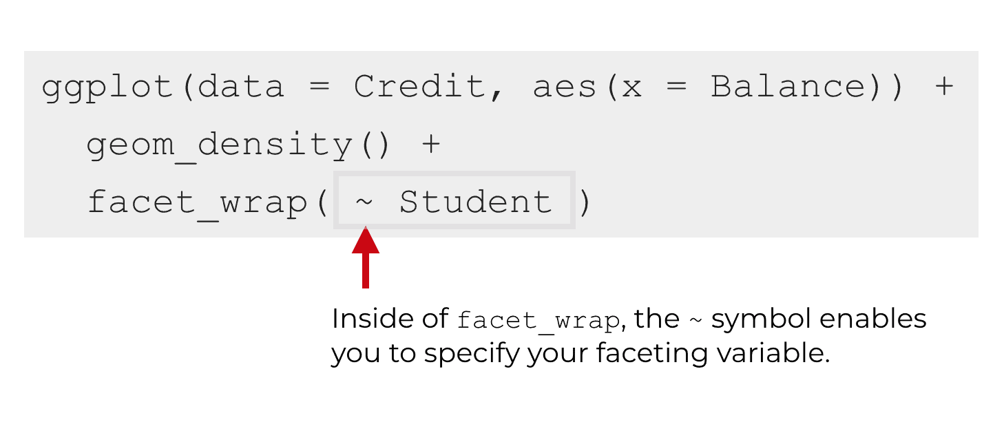 An explanation of the tilde syntax of facet_wrap.
