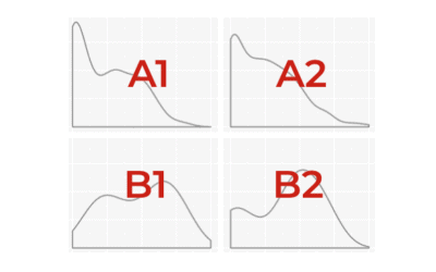 How to use facet_grid in ggplot2