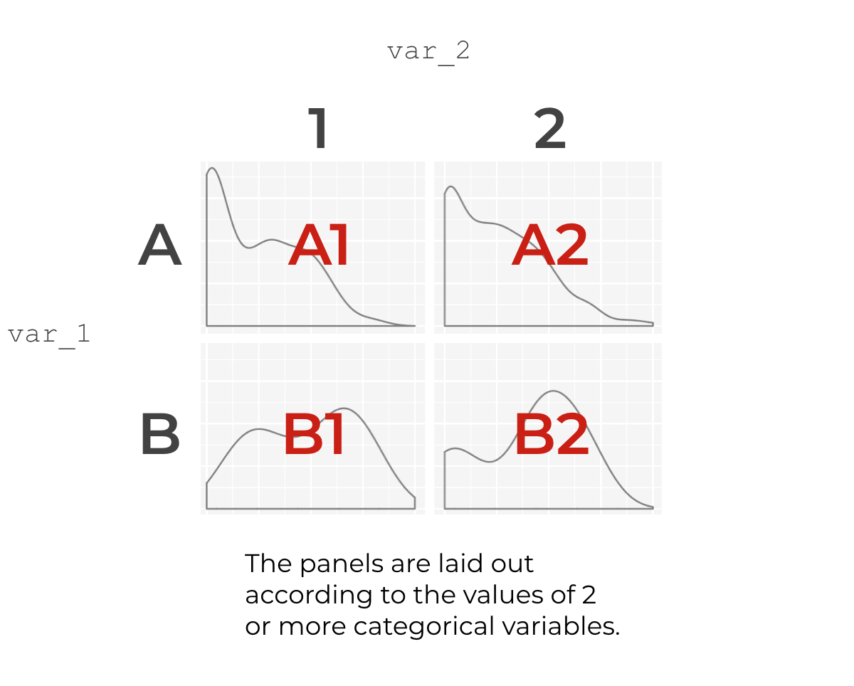 An explanation of how facet_grid lays out the panels of a small multiple chart.