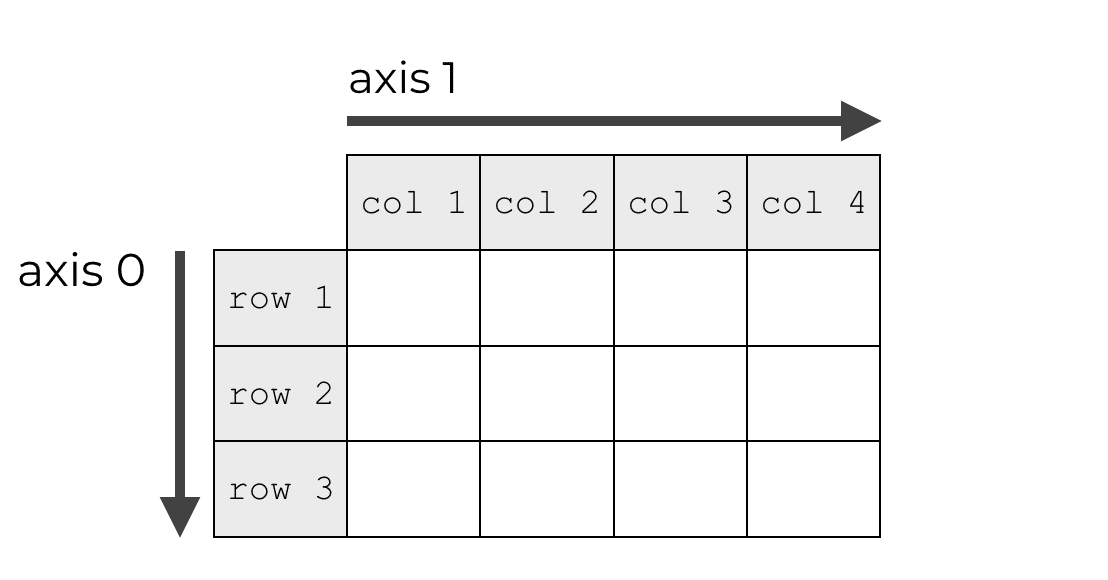An image that shows a NumPy array with labels that explain axis 0 and axis 1.