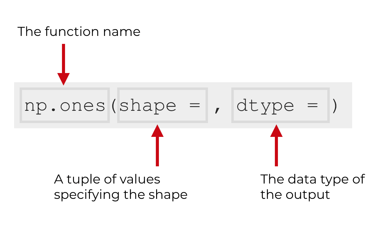 A visual explanation of the syntax of the np.ones function.