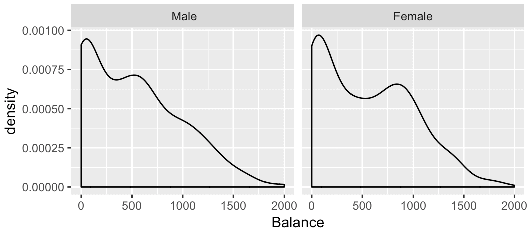 A small multiple chart of Balance with two panels based on Gender, organized in a single row of panels.