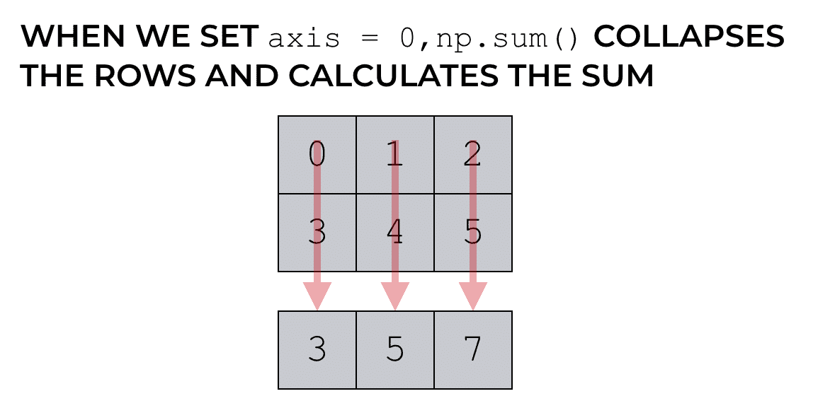 Numpy axes explained - Sharp Sight