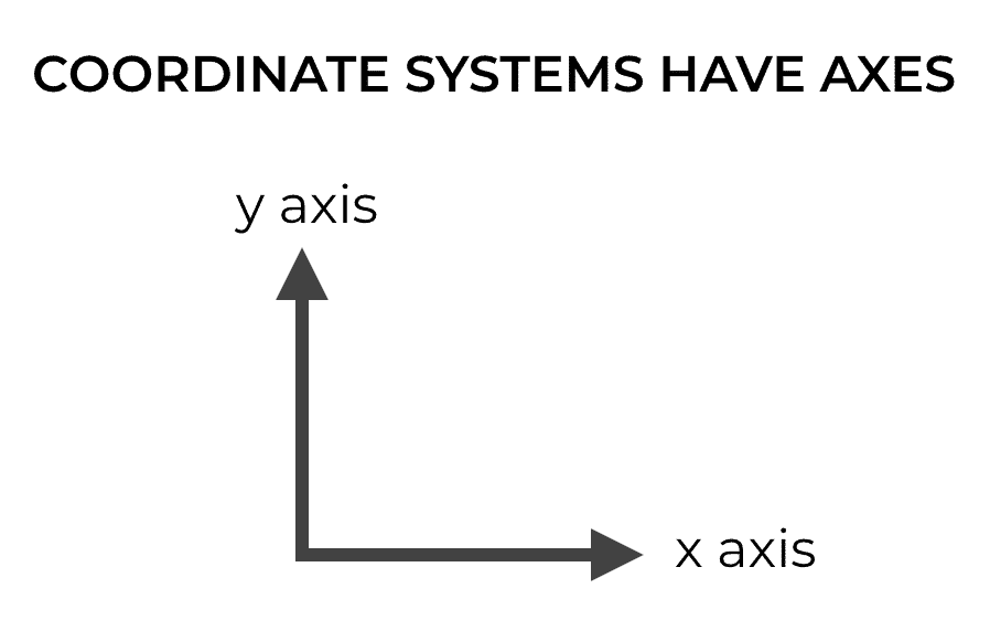 A picture of a Cartesian coordinate systems with x and y axes, which are very similar to NumPy axes.