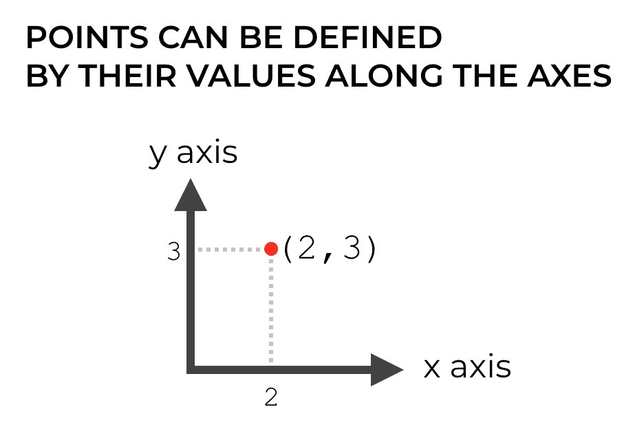 An example of defining a point in Cartesian coordinates by it's value along the x axis and y axis.