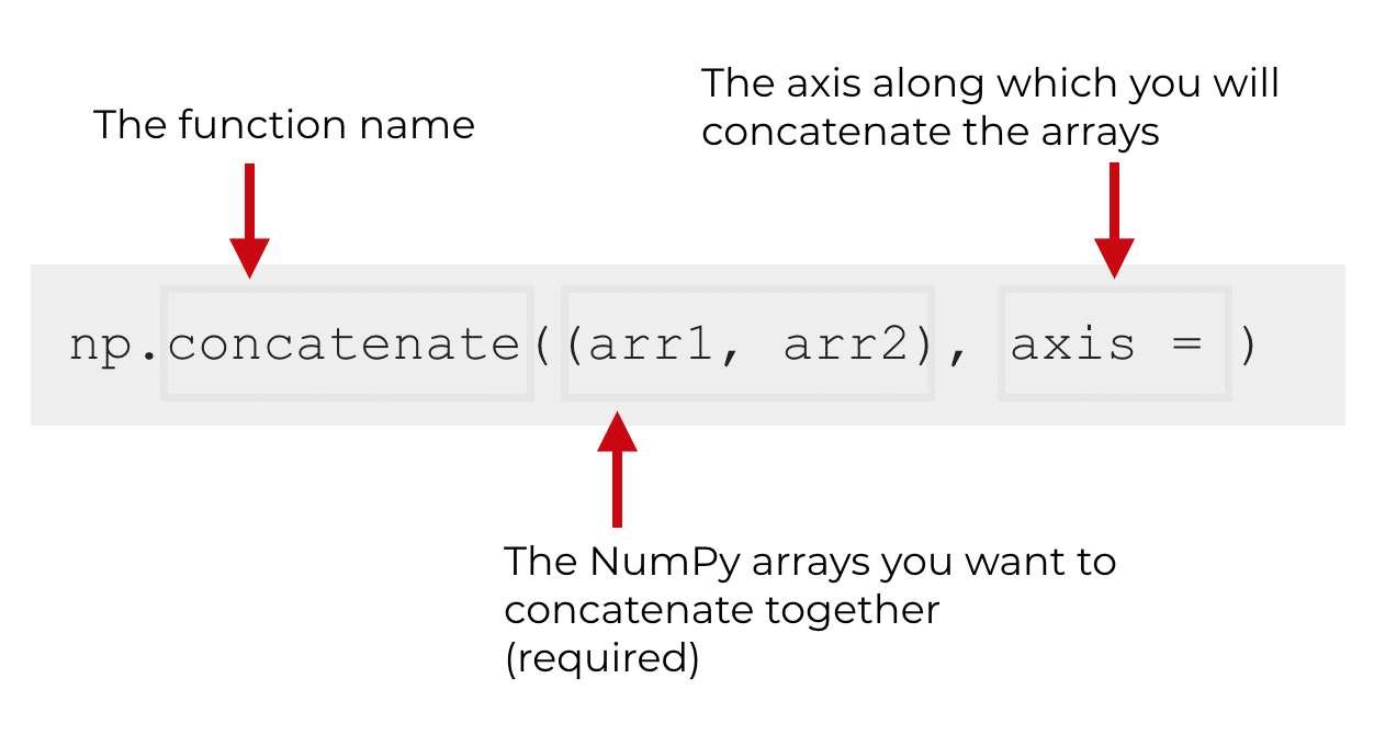 How to use the NumPy concatenate function - Sharp Sight